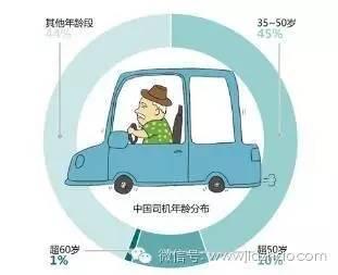你能考驾照吗?学车报名必须具备的条件,不看后悔!插图