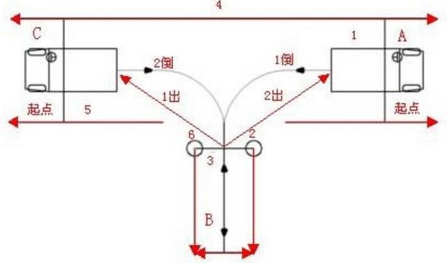 科二5项史上最最全流程详解插图(4)