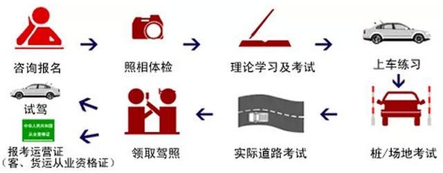 学车七步走,每个人都应该了解的学车流程插图