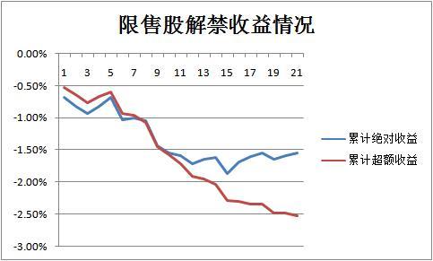 2011年解禁股票涨幅案例,大数据告诉你 限售股解禁后股价怎么走?