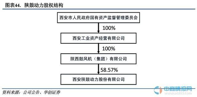陕股动力股票行情,国企改革概念股陕鼓动力(601369)股权结构及财务数据分析