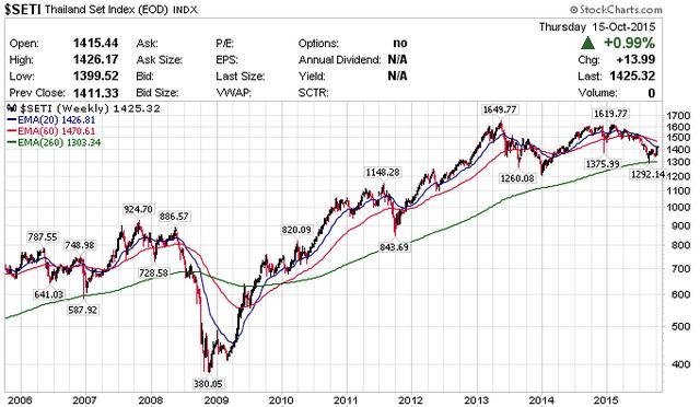 """俄罗斯股市 etf,海外市场投资中的""""成长股"""":能上能下的东南亚地区ETF巡礼"""