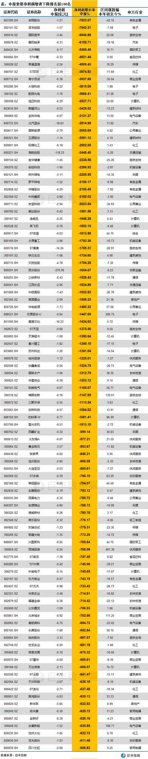 表:中报业绩净利润增速下降排名前100名