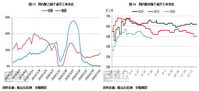 塑料周报 |  供应回升预期渐强,价格高位承压-今日股票_股票分析_股票吧