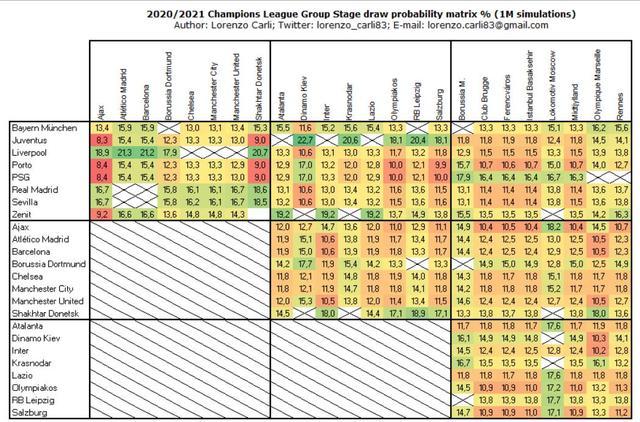 欧冠抽签前瞻:32强蓄势待发 拜仁巴萨国米或造死亡之组-第5张
