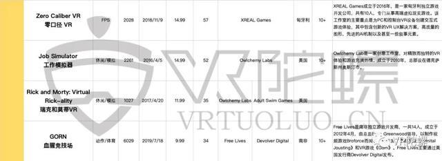 Steam、Quest年度VR游戏榜单分析插图3