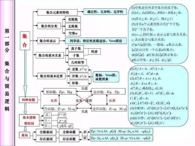 高中数学:超全知识网络框架图,注意收藏