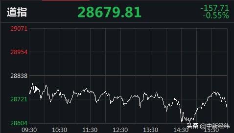 """美三大股指止步四连涨 苹果""""上新""""跌2.65%"""