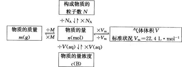 高中化学必修一知识点总结