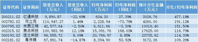 """中国股票分红最高,A股190家公司分红,新诺威""""登顶""""高送转,还有五家派现超百亿"""