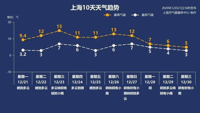 12月22日·上海要闻及抗击肺炎快报插图2