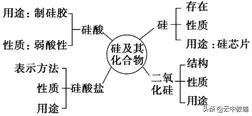 【高考化学】高中化学:碳族知识点整理总结