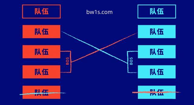 S10开战前夕,必威李哥分析入围赛制与战队评比 业界信息 第2张