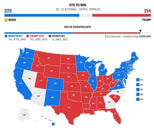 美媒:拜登赢了,将成功当选美国第46任总统 全球新闻风头榜 第1张