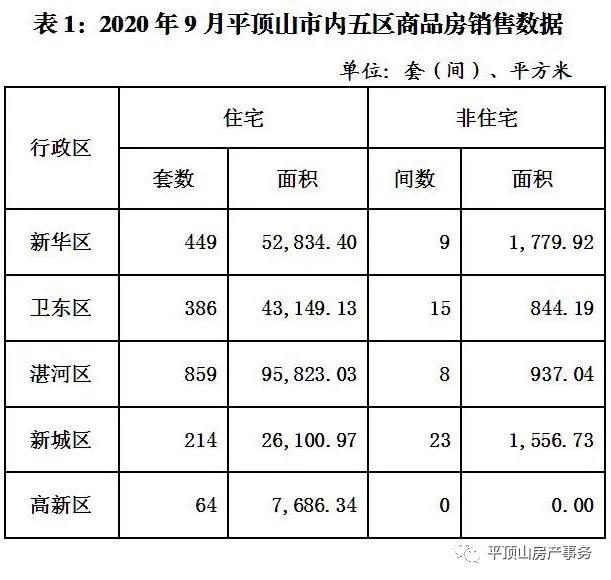 平顶山市房产事务中央公布9月商品房和二手房买卖数据_平顶山生活网插图1