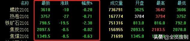 全军覆没!期钢全绿了!钢厂还涨120!钢价会跟跌吗?