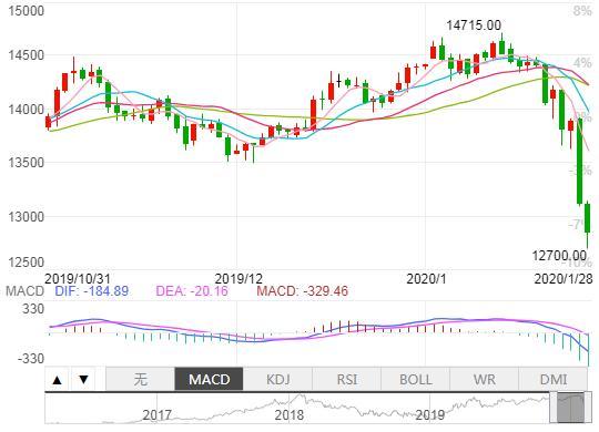 1月份股市行情,1月28日股市点评:全球股市动荡,A股延迟开市真的就会下跌?