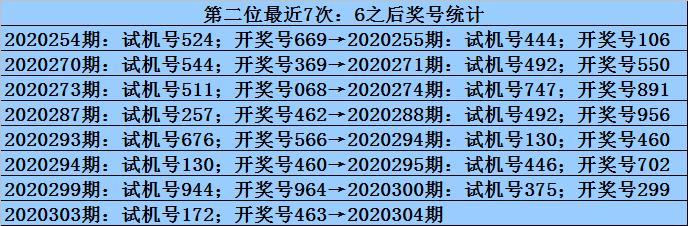 九哥2020304期福彩3D推荐:重号6再出插图1