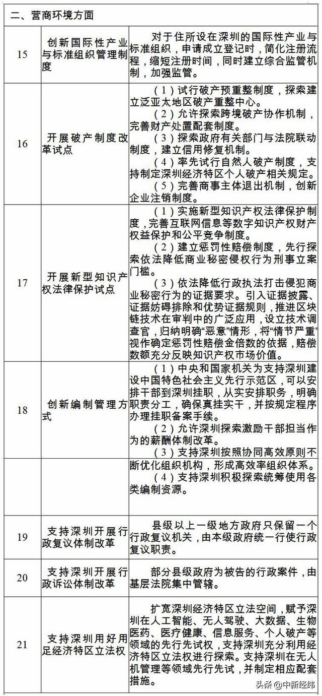 六大类40条!深圳综合改革试点首批授权事项公布