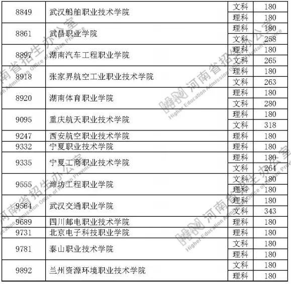 速看!定向培养士官院校2020年在河南省招生体检、口试掌握分数线宣布插图2