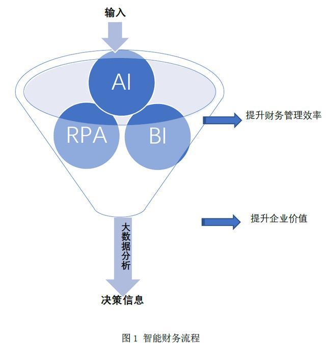 企业财务智能化:要素·路径·阶段