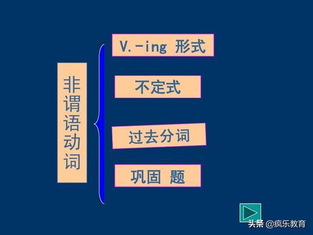 英语语法|高中非谓语动词详细讲评