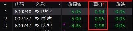 """沪深股市仙股,38万股民难眠!""""仙股""""密集来袭拉响退市警钟,勿贪便宜上贼船"""