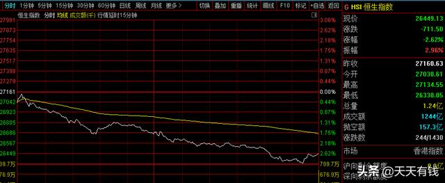 沪深股市仙股,港股大跌,仙股却上演暴涨神话:两天最高涨幅25倍,股民一片吐槽