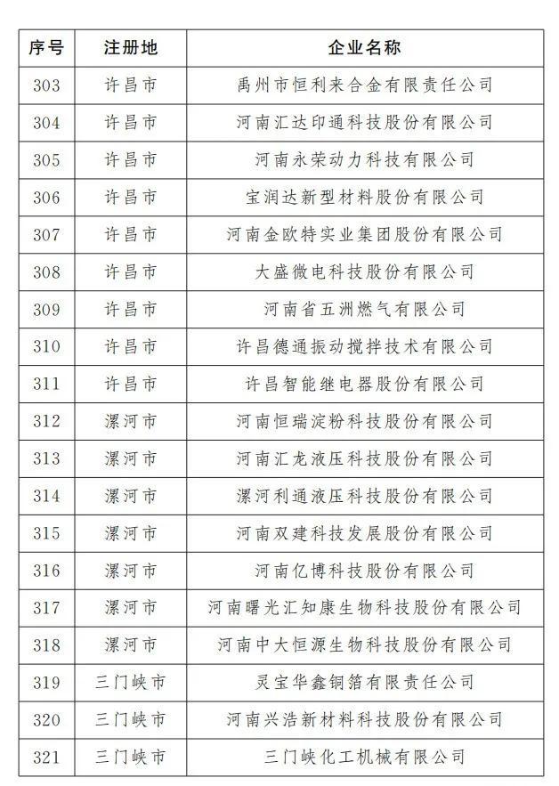 平顶山有23家!河南最新466家重点上市后备企业出炉(名单)插图16