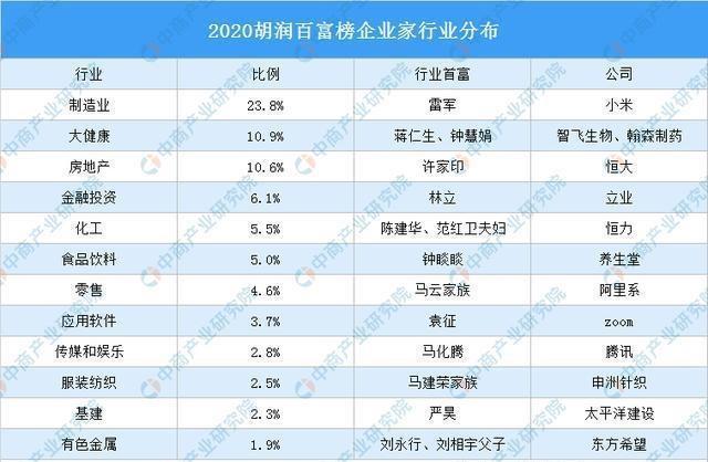"""北京""""新首富"""",51岁坐拥1700亿财富,比刘强东多100亿"""