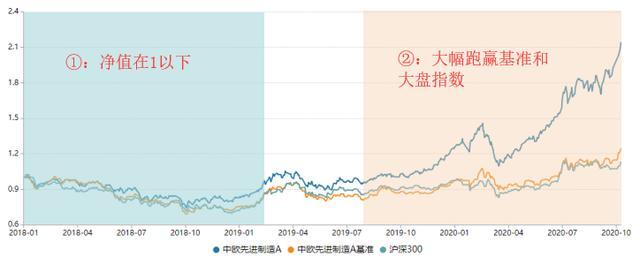 发现一只优秀基:近1年涨幅108%,历史年化32%