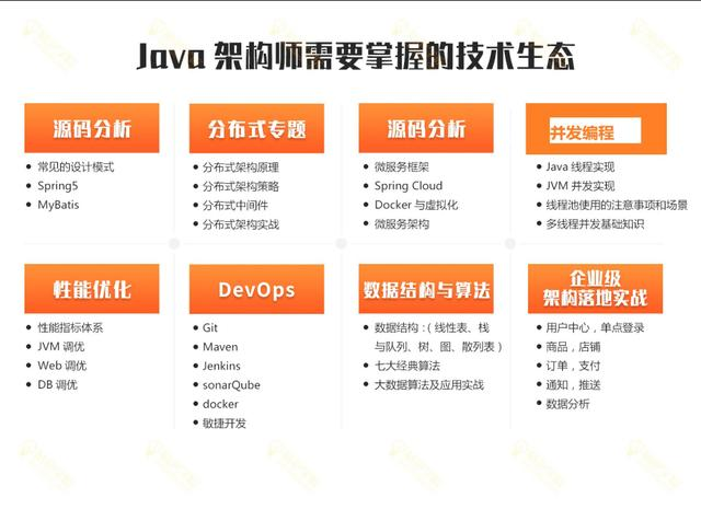 这可能是全网Java学习路线最完整,最详细的版本了,没有之一插图(2)