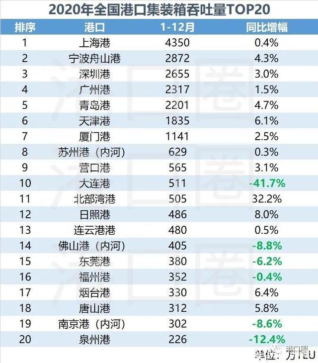 2020年全国港口吞吐量TOP20