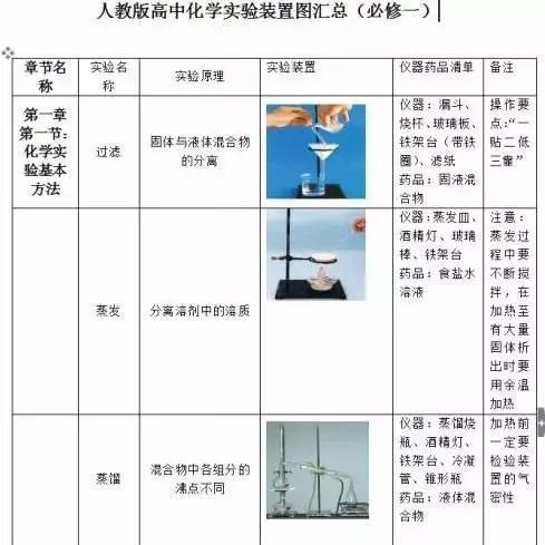 高中化学全部实验装置图和化学实验现象(附方程式)!