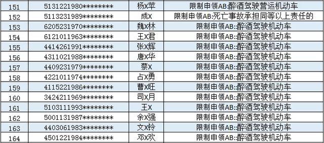 164名司机终身禁止申领AB类驾照,不会有你吧!插图(10)