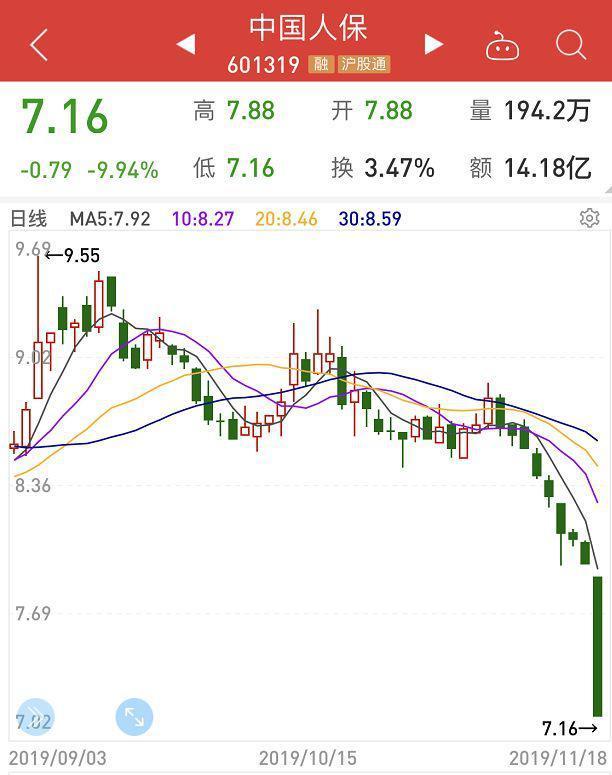 今天保险股为啥跌这么多,2500亿大蓝筹跌停!中国人保8天跌去530亿