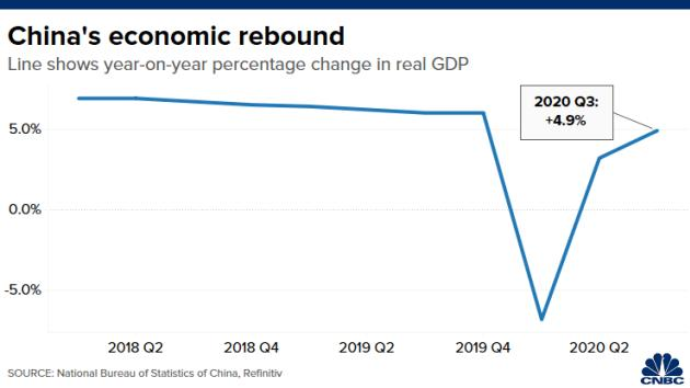 拉动gdp_需求全面回暖拉动经济持续向好三季度我国GDP持续反弹
