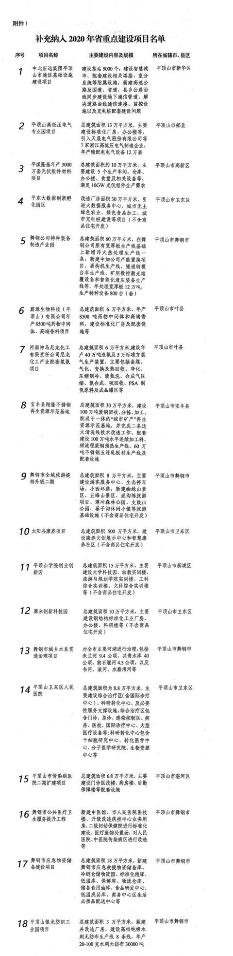 重磅!2020年河南省重点项目新增210个,平顶山有多少入选?插图2