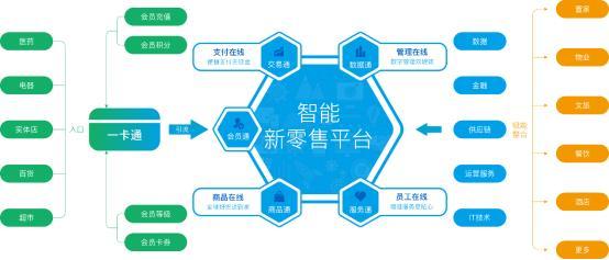 商之翼智能电商生态系统,赋能零售企业线上线下一体化升级