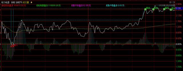 分时T+0股票公式(主图叠加)