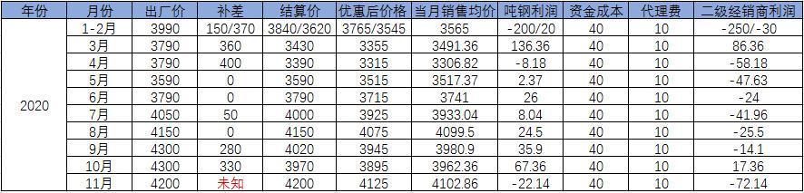 12月华东地区热卷钢厂出厂价格预测