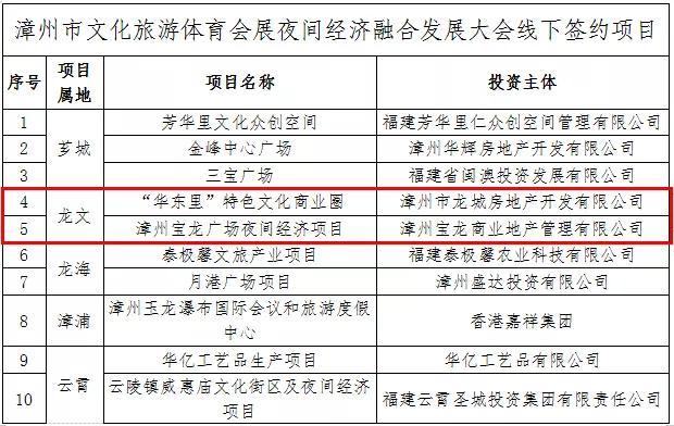 """漳州龙文区""""华东里""""未来的特色文化商业圈-今日股票_股票分析_股票吧"""