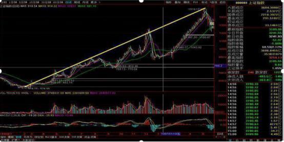 601111股票,总结历次牛市时间规律:目前A股3000点附近,下一轮牛市的时间会在2020年吗?不想穷下去务必看懂