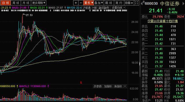 """股市上涨券商股受益,券商板块迎来""""航母""""级利好,机构12月一致看好一类股"""
