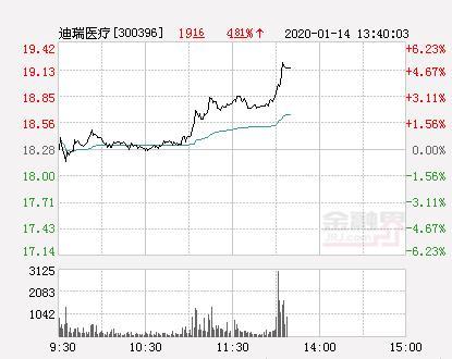 迪瑞医疗股票季报,迪瑞医疗大幅拉升3.94% 股价创近2个月新高