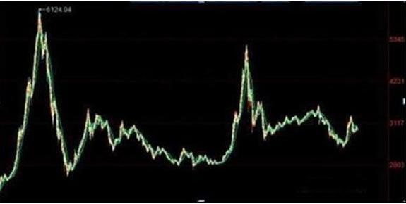 历年a股大盘实时,中国股市:A股持续了10年的3000点?一文带你了解股市背后的本质