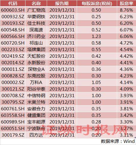 a股股息率排名,买定离手!年报分红季来临,20家股息率超3%,高股息策略长期见稳