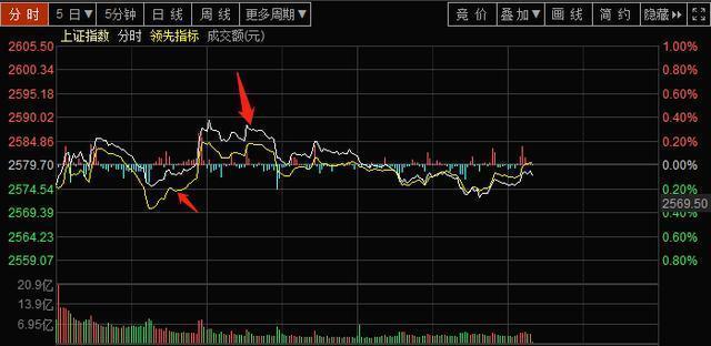 """股市空方是什么,中国股市:写给目前处于亏损散户的一封信,主力到底进场还是出逃?""""分时图""""已经全部告诉你了"""