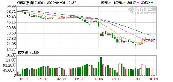 国际油价收涨 美油布油收盘涨幅均超1%