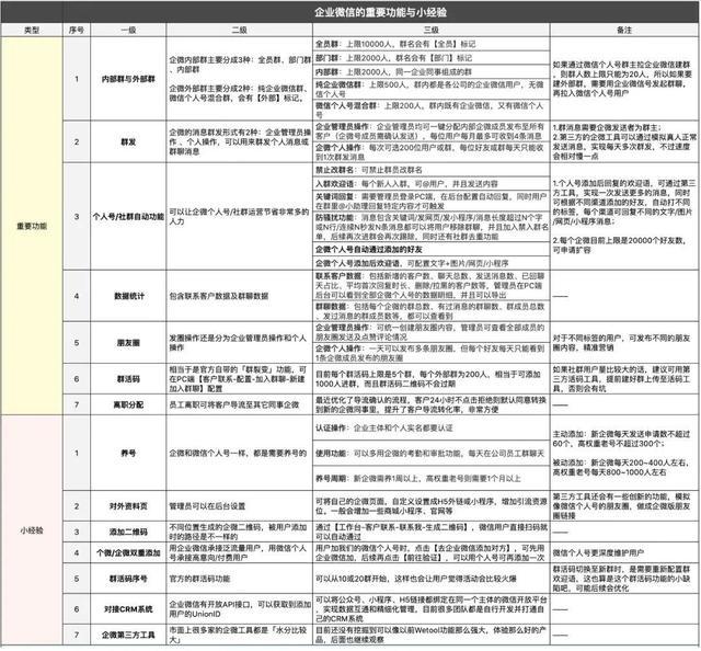 一文读懂!企业微信群的7个重要功能与实操经验-微信群群发布-iqzg.com